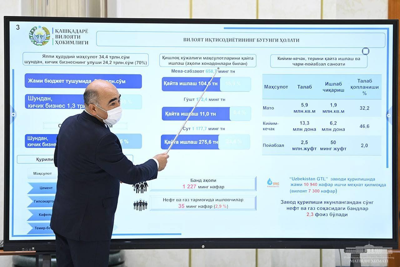 В Кашкадарьинской области реализуют свыше 1100 проектов