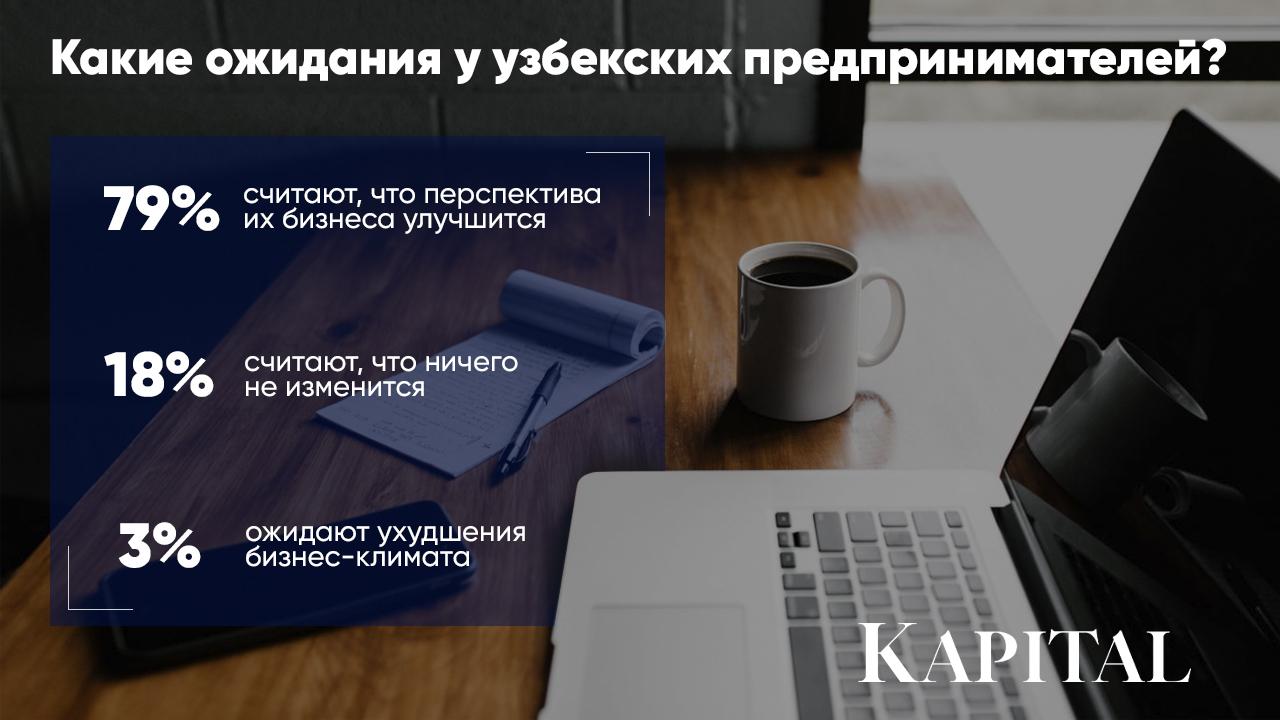 Бизнес-климат в Узбекистане оценили положительно